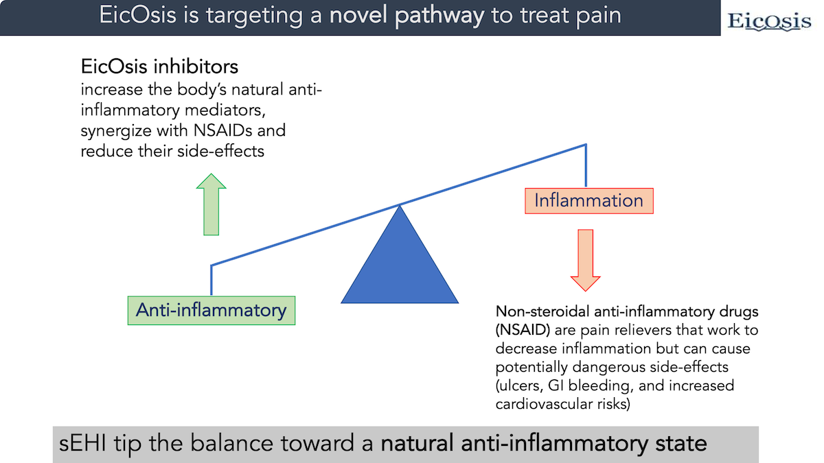 Diagram showing how EicOsis targets a novel pathway to treat pain