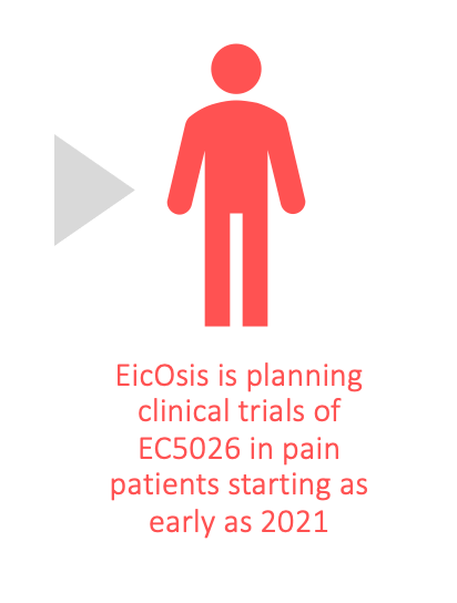 EicOsis is planning clinical trials of EC5026 in pain patients starting as early as 2021